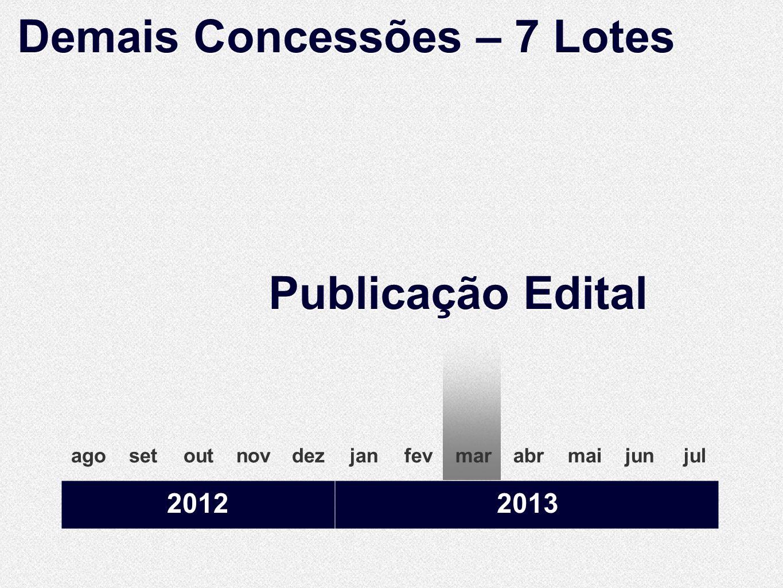 20122013 agosetoutnovdezjanfevmarabrmaijunjul Publicação Edital Demais Concessões – 7 Lotes