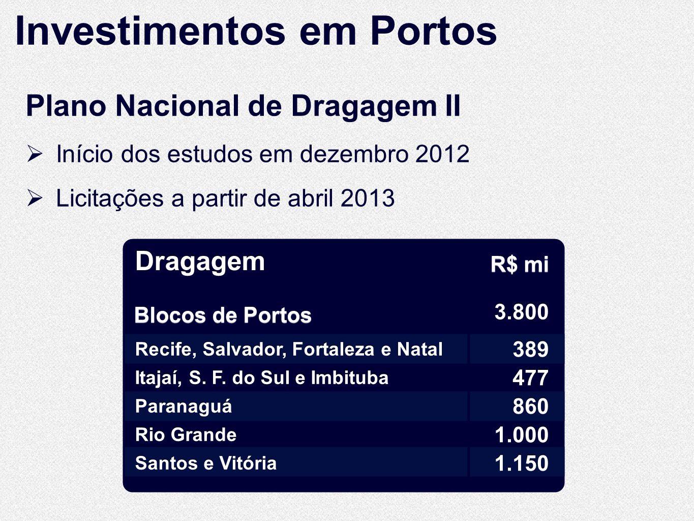 Dragagem R$ mi Blocos de Portos Recife, Salvador, Fortaleza e Natal Itajaí, S.