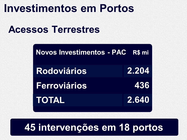 45 intervenções em 18 portos Acessos Terrestres R$ mi Novos Investimentos - PAC Rodoviários Ferroviários TOTAL Rodoviários Ferroviários TOTAL 2.204 436 2.640 2.204 436 2.640 Investimentos em Portos