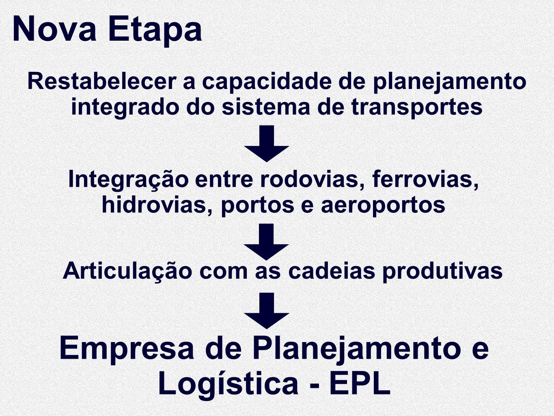 Restabelecer a capacidade de planejamento integrado do sistema de transportes Nova Etapa Integração entre rodovias, ferrovias, hidrovias, portos e aeroportos Empresa de Planejamento e Logística - EPL Articulação com as cadeias produtivas