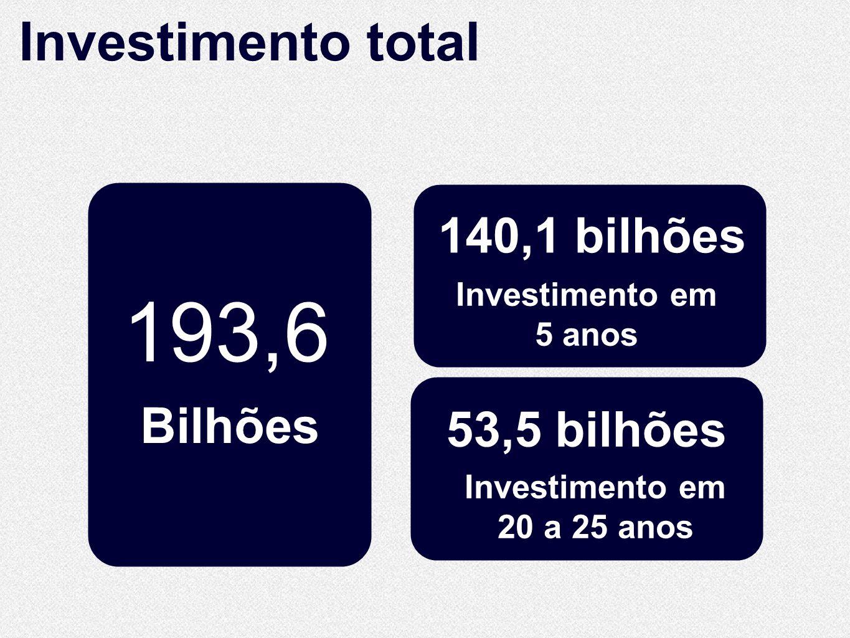10.860 Km de extensão 10.860 Km de extensão Investimento total 140,1 bilhões Investimento em 20 a 25 anos Investimento em 5 anos 53,5 bilhões 193,6 Bilhões