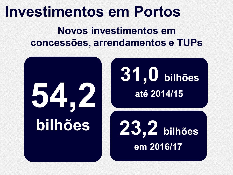 bilhões 54,2 31,0 bilhões em 2016/17 até 2014/15 23,2 bilhões Novos investimentos em concessões, arrendamentos e TUPs Investimentos em Portos
