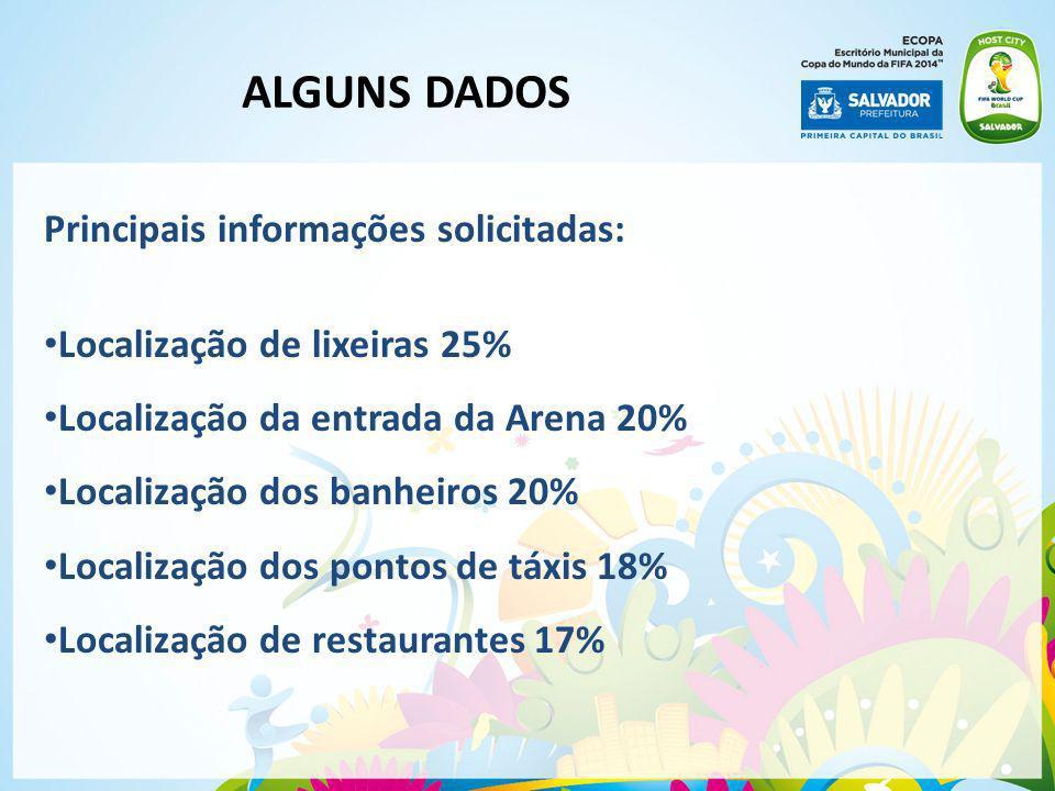 Principais informações solicitadas: Localização de lixeiras 25% Localização da entrada da Arena 20% Localização dos banheiros 20% Localização dos pont