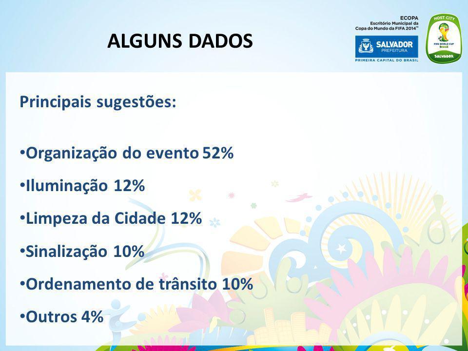 Principais sugestões: Organização do evento 52% Iluminação 12% Limpeza da Cidade 12% Sinalização 10% Ordenamento de trânsito 10% Outros 4% ALGUNS DADO