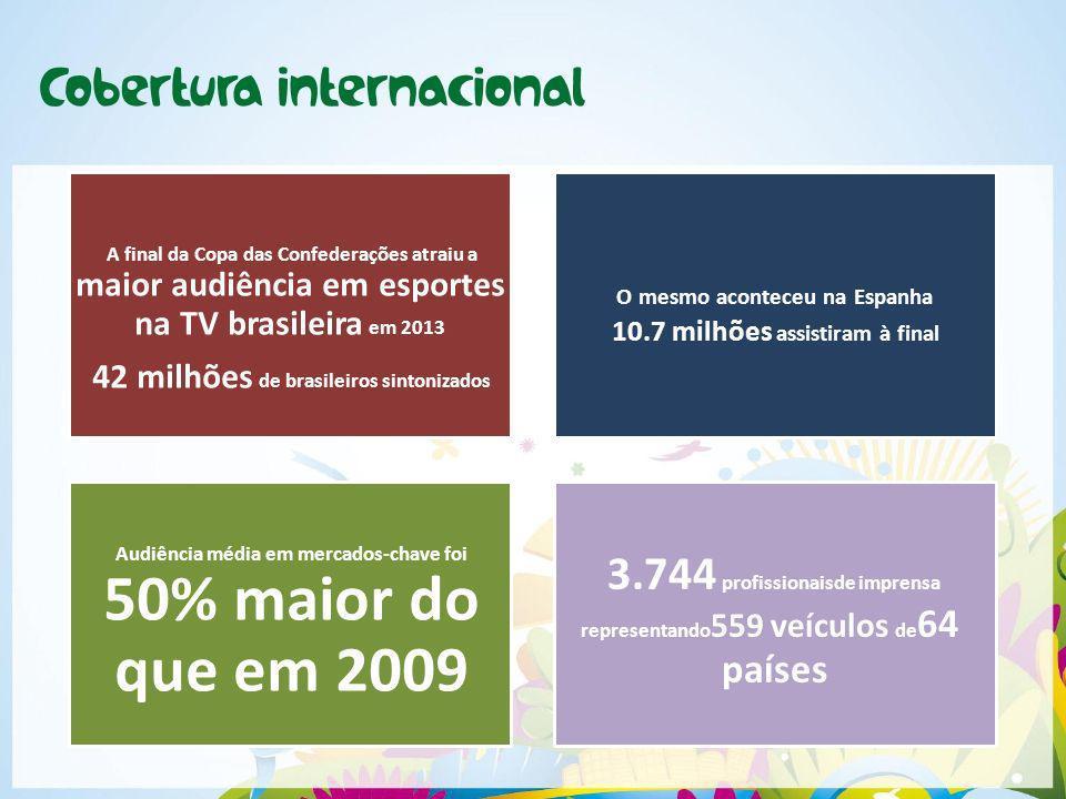 A final da Copa das Confederações atraiu a maior audiência em esportes na TV brasileira em 2013 42 milhões de brasileiros sintonizados Audiência média