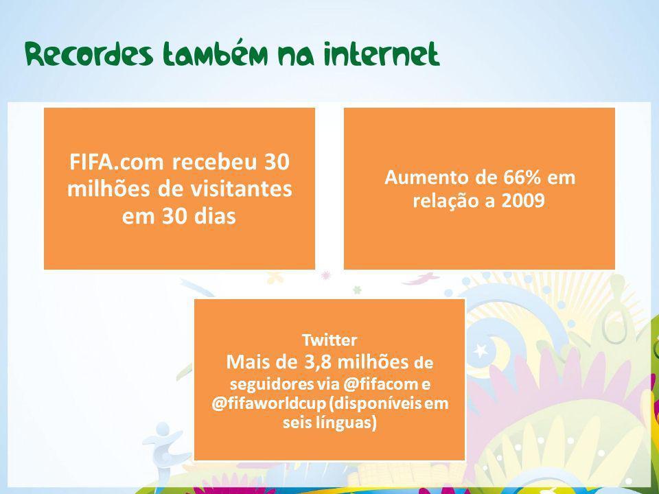 FIFA.com recebeu 30 milhões de visitantes em 30 dias Aumento de 66% em relação a 2009 Twitter Mais de 3,8 milhões de seguidores via @fifacom e @fifawo