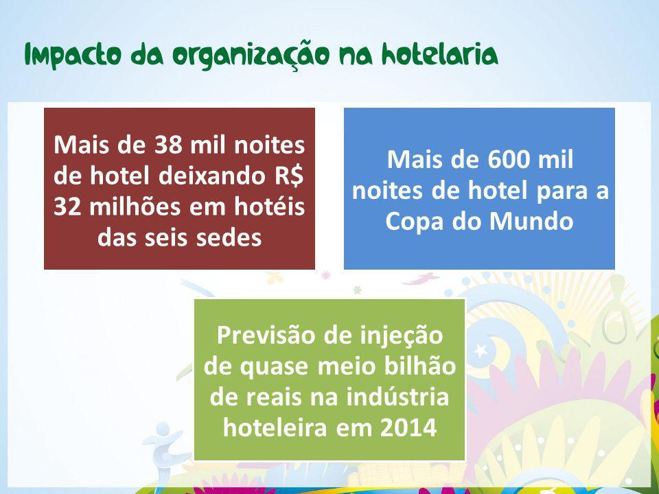 Mais de 38 mil noites de hotel deixando R$ 32 milhões em hotéis das seis sedes Mais de 600 mil noites de hotel para a Copa do Mundo Previsão de injeçã