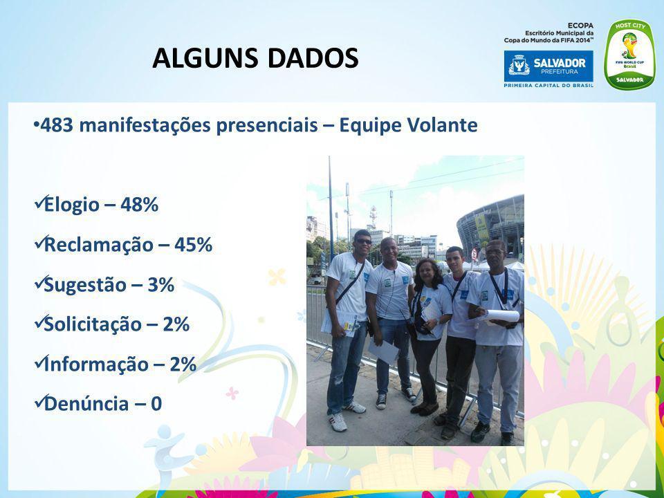 483 manifestações presenciais – Equipe Volante Elogio – 48% Reclamação – 45% Sugestão – 3% Solicitação – 2% Informação – 2% Denúncia – 0 ALGUNS DADOS