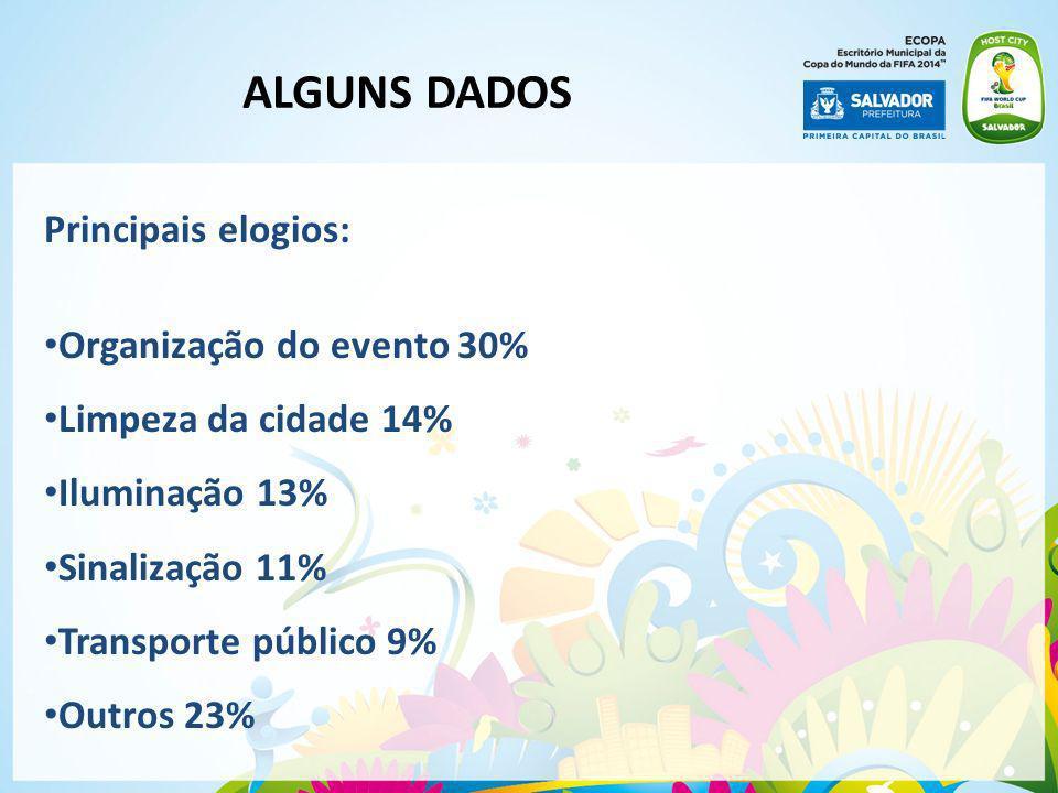 Principais elogios: Organização do evento 30% Limpeza da cidade 14% Iluminação 13% Sinalização 11% Transporte público 9% Outros 23% ALGUNS DADOS