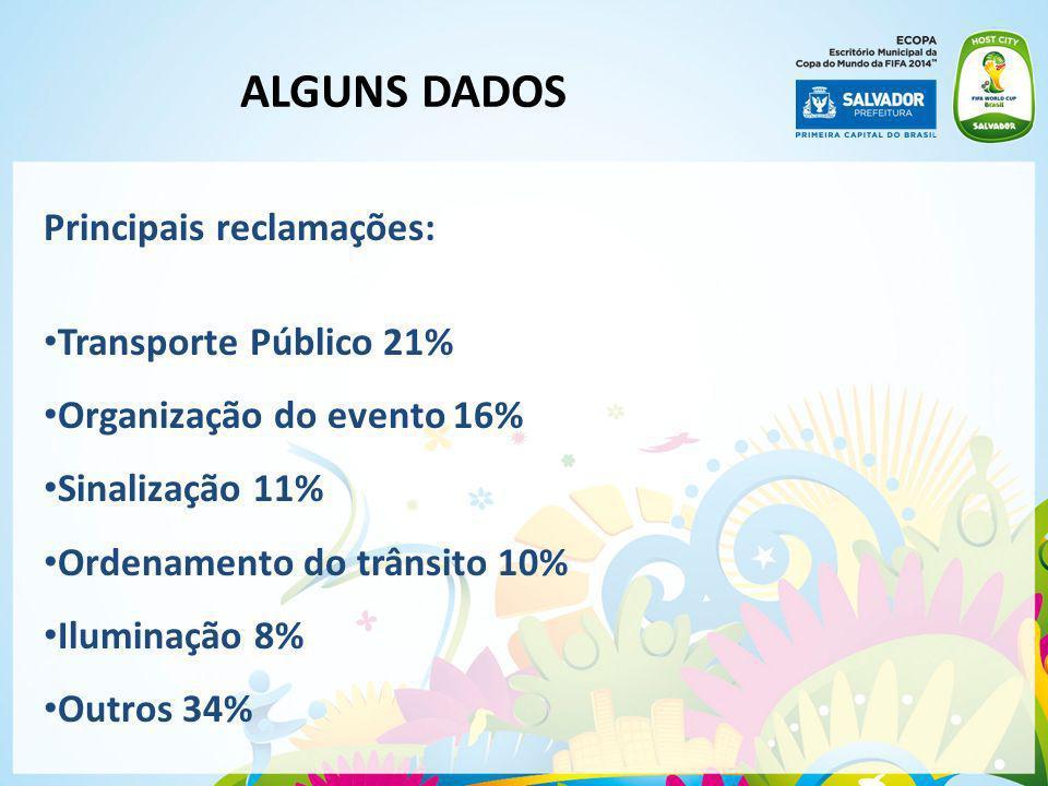 Principais reclamações: Transporte Público 21% Organização do evento 16% Sinalização 11% Ordenamento do trânsito 10% Iluminação 8% Outros 34% ALGUNS D