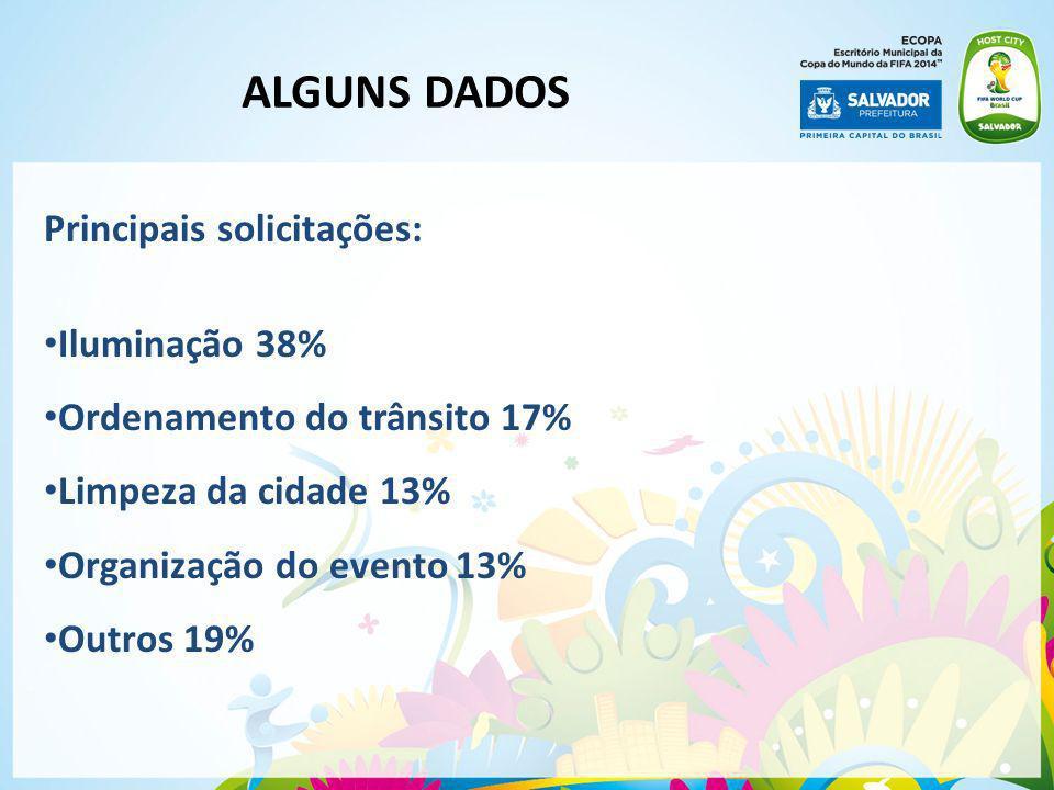 Principais solicitações: Iluminação 38% Ordenamento do trânsito 17% Limpeza da cidade 13% Organização do evento 13% Outros 19% ALGUNS DADOS