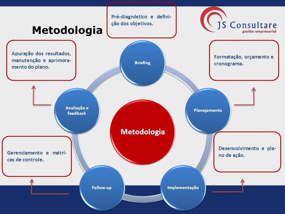 Metodologia BriefingPlanejamentoImplementaçãoFollow up Avaliação e feedback Pré-diagnóstico e defini- ção dos objetivos. Formatação, orçamento e crono