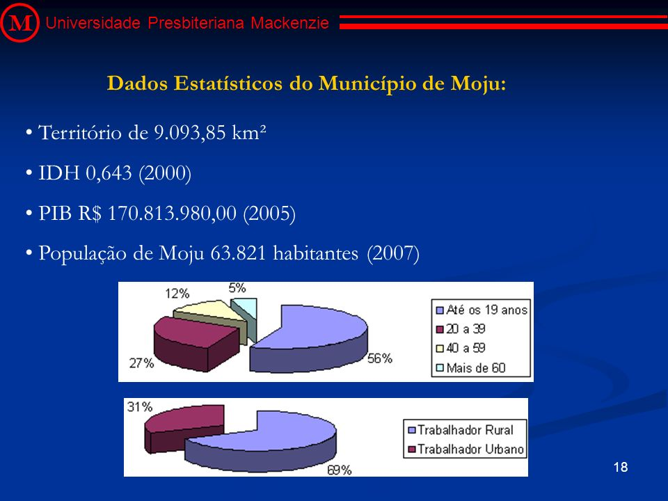 18 M Universidade Presbiteriana Mackenzie Território de 9.093,85 km² IDH 0,643 (2000) PIB R$ 170.813.980,00 (2005) População de Moju 63.821 habitantes
