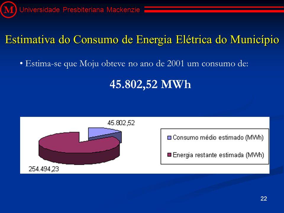 22 M Universidade Presbiteriana Mackenzie Estima-se que Moju obteve no ano de 2001 um consumo de: 45.802,52 MWh Estimativa do Consumo de Energia Elétr