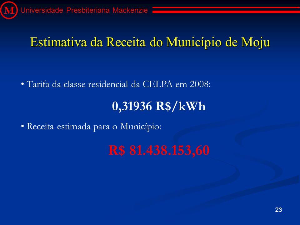 23 M Universidade Presbiteriana Mackenzie Tarifa da classe residencial da CELPA em 2008: 0,31936 R$/kWh Receita estimada para o Município: R$ 81.438.1