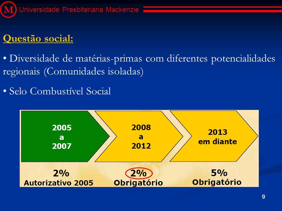 9 M Universidade Presbiteriana Mackenzie Questão social: Diversidade de matérias-primas com diferentes potencialidades regionais (Comunidades isoladas