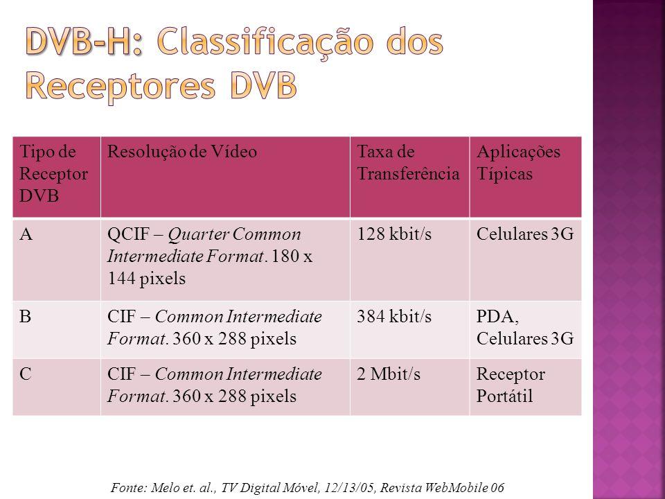 Tipo de Receptor DVB Resolução de VídeoTaxa de Transferência Aplicações Típicas AQCIF – Quarter Common Intermediate Format.