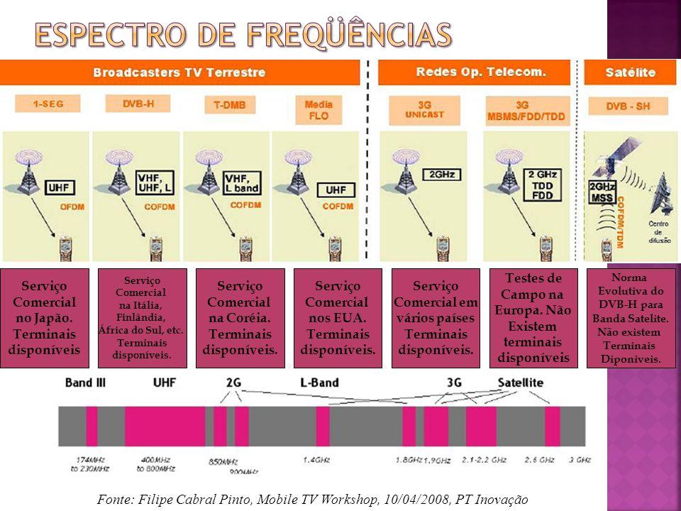 1–Seg no Brasil usa MPEG4 para áudio e vídeo: Lançado em SP em Dezembro de 2007; A parte de TV é fornecida pelos operadores de TV e é suportada pela publicidade; Audio: Audio: MPEG-2 AAC; Video: Video: MPEG-2 HDTV; Transporte: Transporte: MPEG-2; Modulação: Modulação: COFDM;