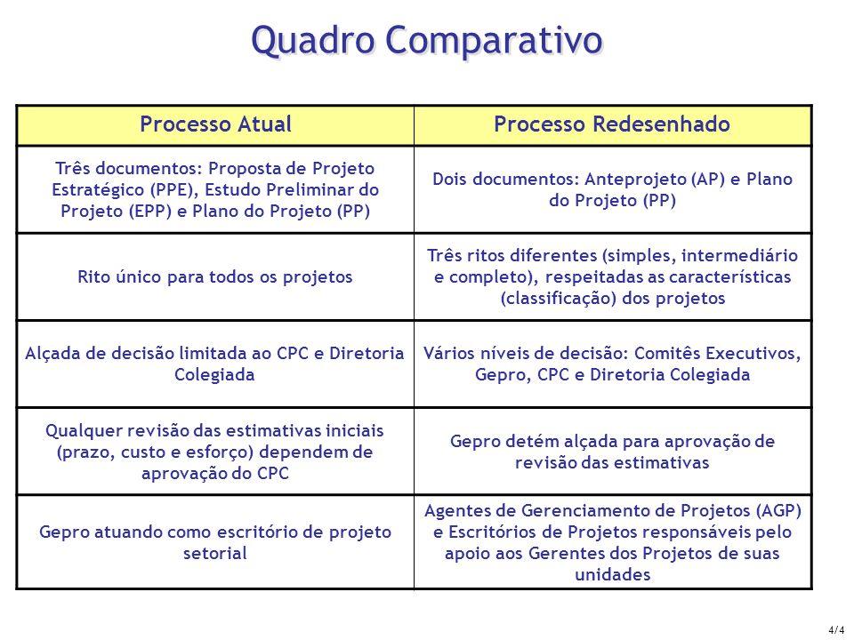 Quadro Comparativo Processo AtualProcesso Redesenhado Três documentos: Proposta de Projeto Estratégico (PPE), Estudo Preliminar do Projeto (EPP) e Pla