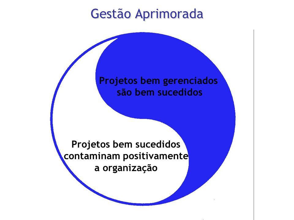 Gestão Aprimorada Projetos bem gerenciados são bem sucedidos Projetos bem sucedidos contaminam positivamente a organização