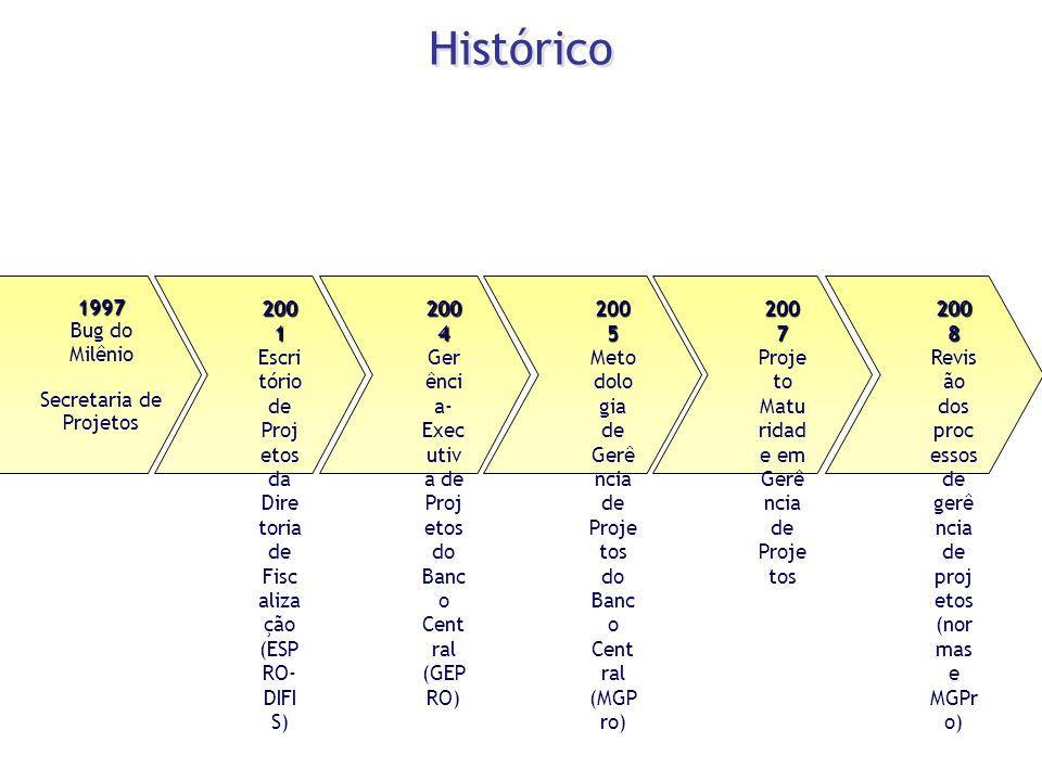 1997 Bug do Milênio Secretaria de Projetos 200 1 Escri tório de Proj etos da Dire toria de Fisc aliza ção (ESP RO- DIFI S) 200 4 Ger ênci a- Exec utiv