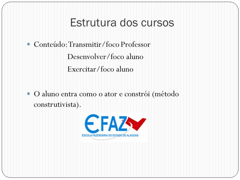 Estrutura dos cursos Conteúdo: Transmitir/foco Professor Desenvolver/foco aluno Exercitar/foco aluno O aluno entra como o ator e constrói (método cons
