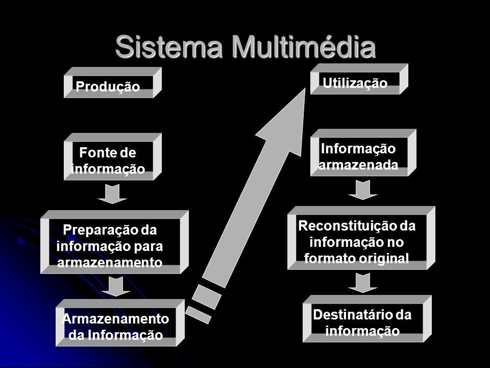 Sistema Multimédia Produção Fonte de informação Preparação da informação para armazenamento Armazenamento da Informação Utilização Informação armazenada Reconstituição da informação no formato original Destinatário da informação