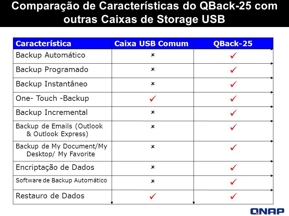 Comparação de Características do QBack-25 com outras Caixas de Storage USB Restauro de Dados Software de Backup Automático Encriptação de Dados Backup de My Document/My Desktop/ My Favorite Backup de Emails (Outlook & Outlook Express) Backup Incremental One- Touch -Backup Backup Instantâneo Backup Programado Backup Automático QBack-25Caixa USB ComumCaracterística