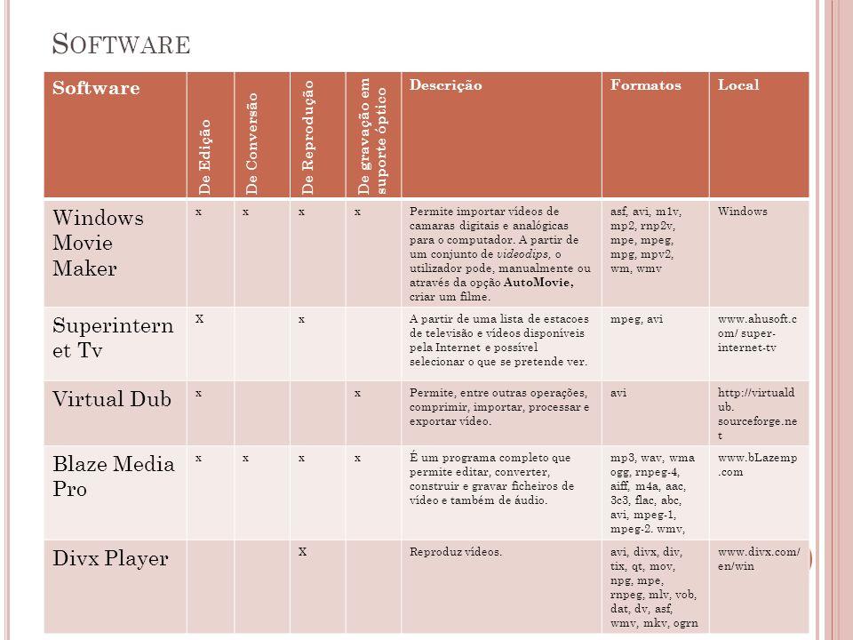 10 Software De Edição De Conversão De Reprodução De gravação em suporte óptico DescriçãoFormatosLocal Windows Movie Maker xxxxPermite importar vídeos