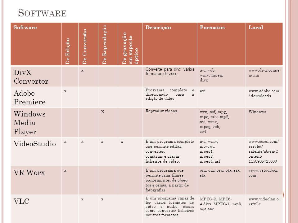 S OFTWARE 11 Software De Edição De Conversão De Reprodução De gravação em suporte óptico DescriçãoFormatosLocal DivX Converter x Converte para divx vá