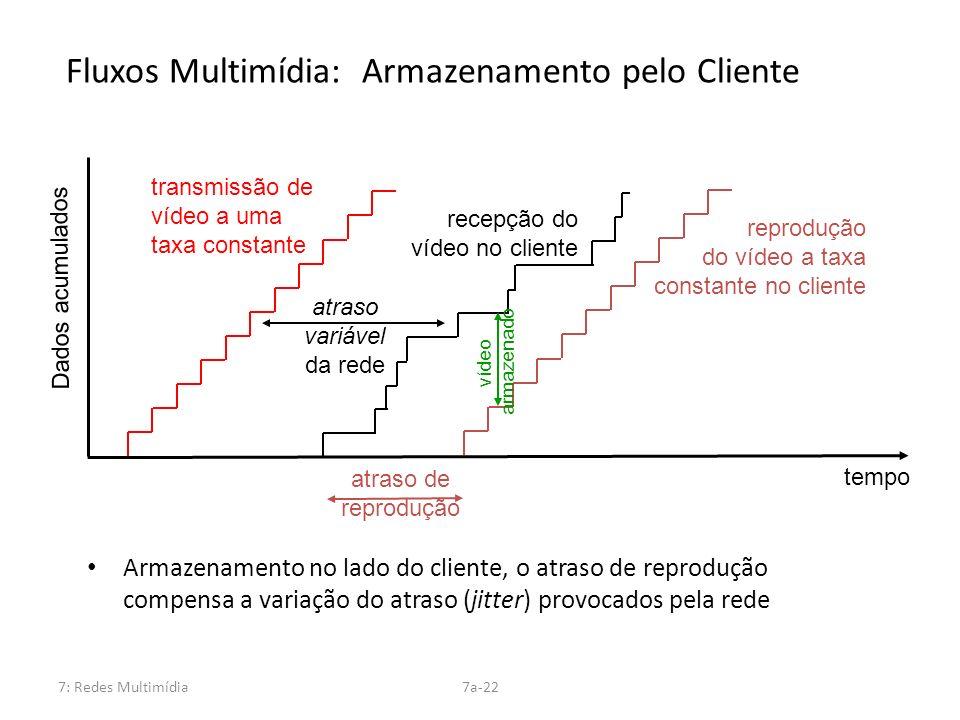 7: Redes Multimídia7a-22 transmissão de vídeo a uma taxa constante Dados acumulados tempo atraso variável da rede recepção do vídeo no cliente reprodu
