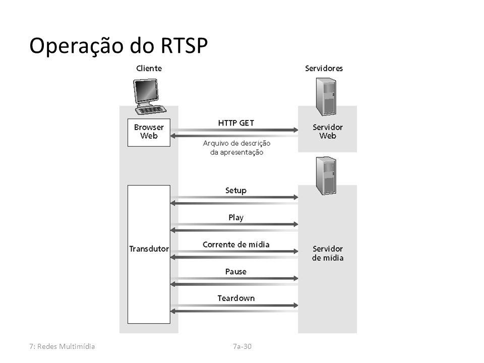 7: Redes Multimídia7a-30 Operação do RTSP