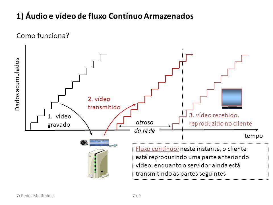 7: Redes Multimídia7a-9 1) Áudio e vídeo de fluxo Contínuo Armazenados Como funciona? 1. vídeo gravado 2. vídeo transmitido 3. vídeo recebido, reprodu