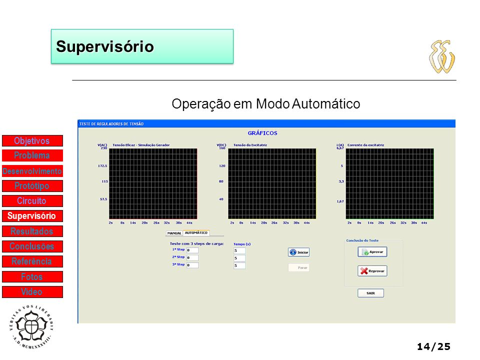 14/25 Operação em Modo Automático SupervisórioSupervisório Objetivos Protótipo Supervisório Resultados Problema Desenvolvimento Conclusões Referência