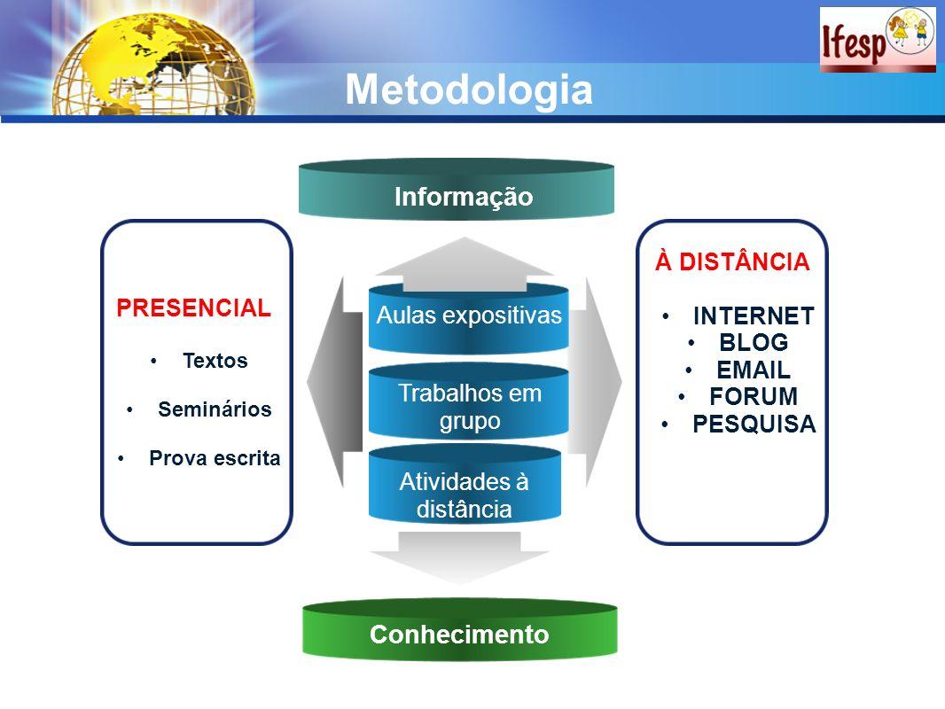 Metodologia Aulas expositivas Trabalhos em grupo Atividades à distância PRESENCIAL Textos Seminários Prova escrita À DISTÂNCIA INTERNET BLOG EMAIL FOR