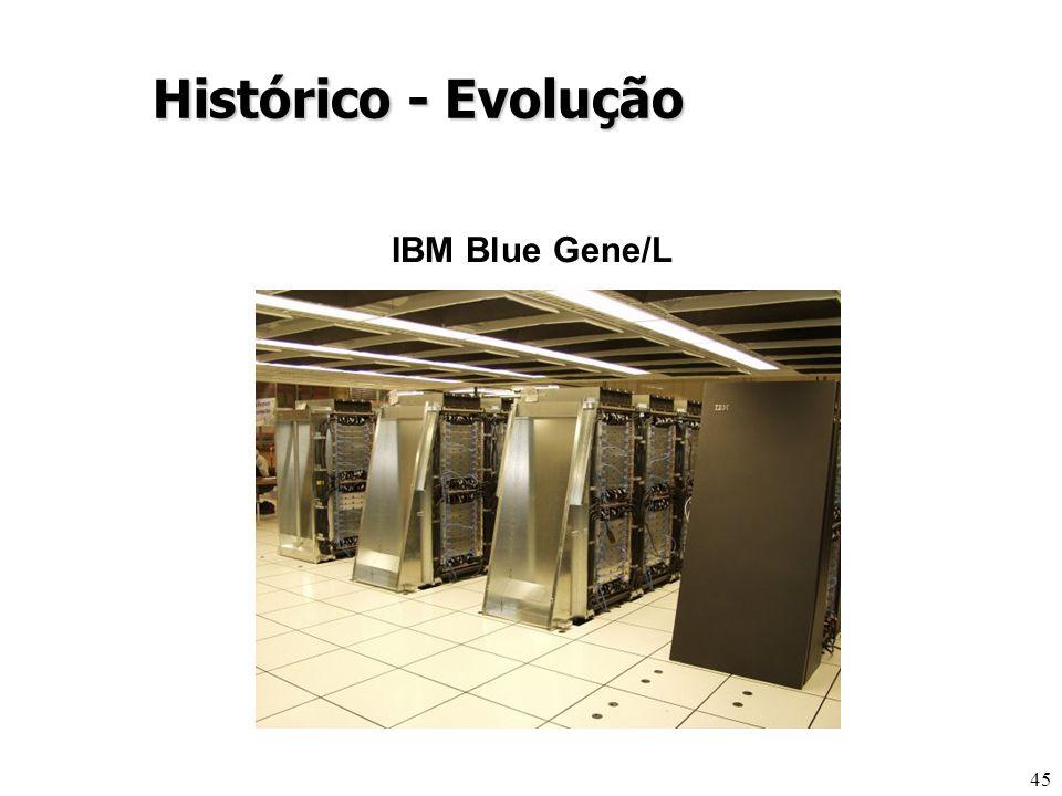 45 Histórico - Evolução IBM Blue Gene/L
