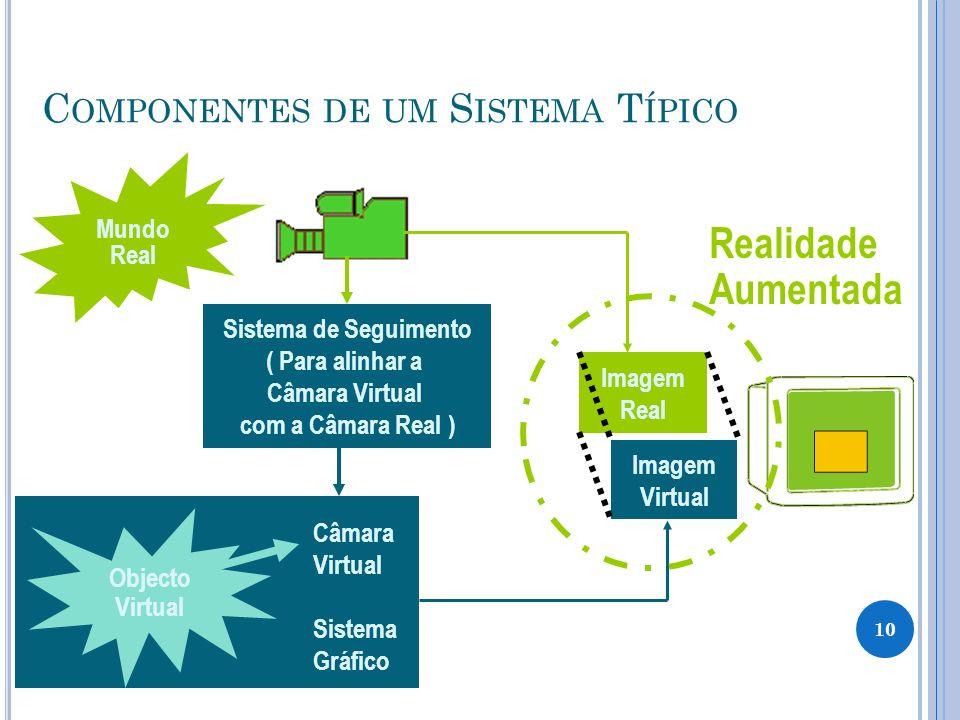 Mundo Real C OMPONENTES DE UM S ISTEMA T ÍPICO Câmara Virtual Sistema Gráfico Sistema de Seguimento ( Para alinhar a Câmara Virtual com a Câmara Real