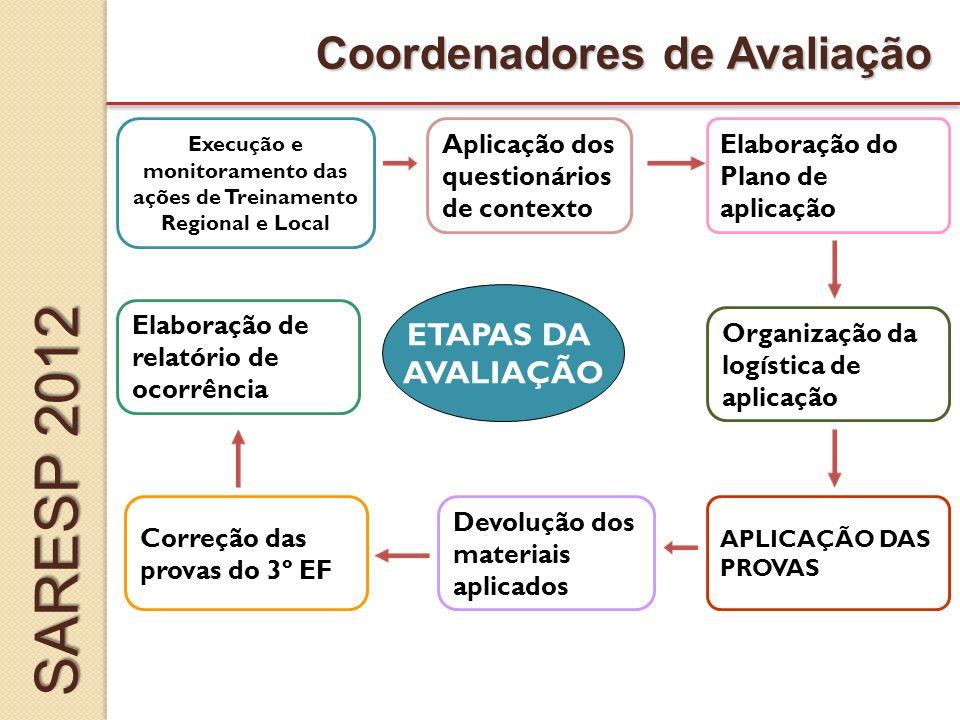 Elaboração de relatório de ocorrência ETAPAS DA AVALIAÇÃO Coordenadores de Avaliação Correção das provas do 3º EF Elaboração do Plano de aplicação APLICAÇÃO DAS PROVAS Devolução dos materiais aplicados Organização da logística de aplicação Execução e monitoramento das ações de Treinamento Regional e Local Aplicação dos questionários de contexto SARESP 2012