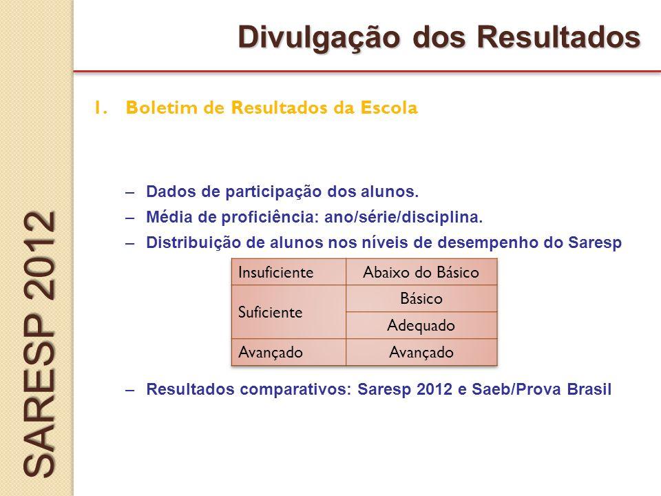 Divulgação dos Resultados 1.Boletim de Resultados da Escola –Dados de participação dos alunos.