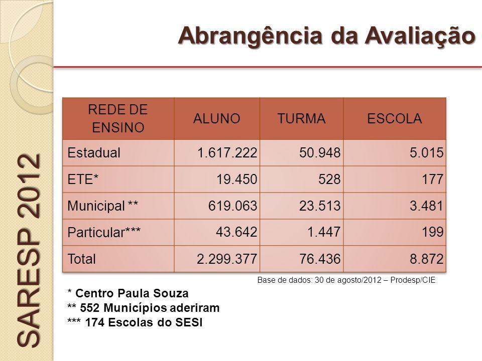FORMULÁRIOS DE CONTROLE DA APLICAÇÃO 3º ano EF 5º, 7º e 9º anos EF e 3ª EM Instrumentos de Controle SARESP 2012