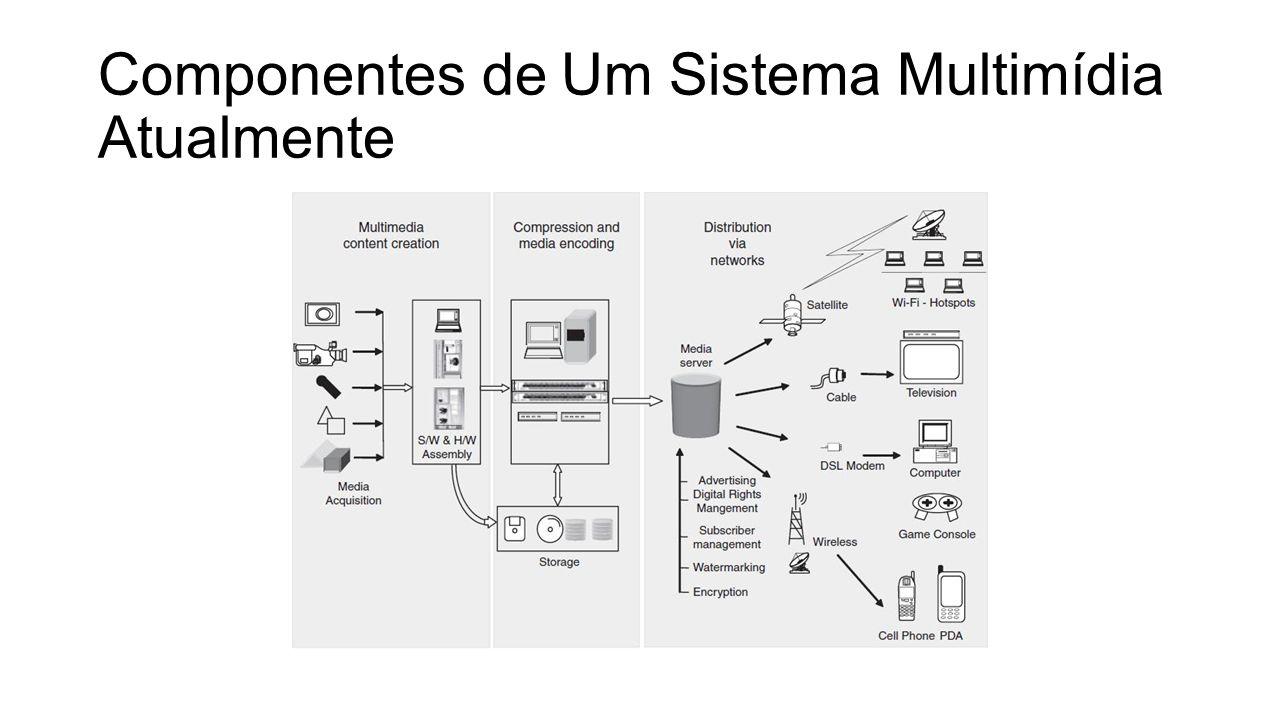 Componentes de Um Sistema Multimídia Atualmente