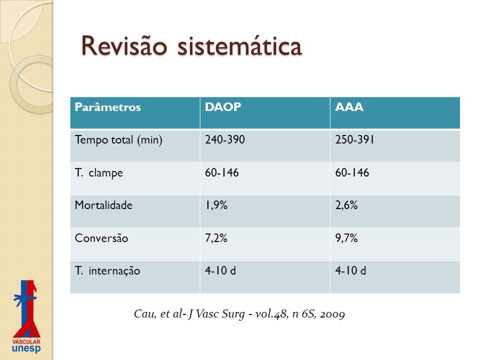 Revisão sistemática ParâmetrosDAOPAAA Tempo total (min)240-390250-391 T. clampe60-146 Mortalidade1,9%2,6% Conversão7,2%9,7% T. internação4-10 d Cau, e
