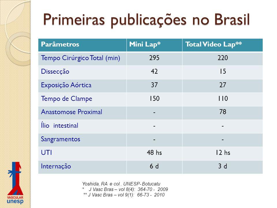Primeiras publicações no Brasil ParâmetrosMini Lap*Total Video Lap** Tempo Cirúrgico Total (min)295220 Dissecção4215 Exposição Aórtica3727 Tempo de Cl