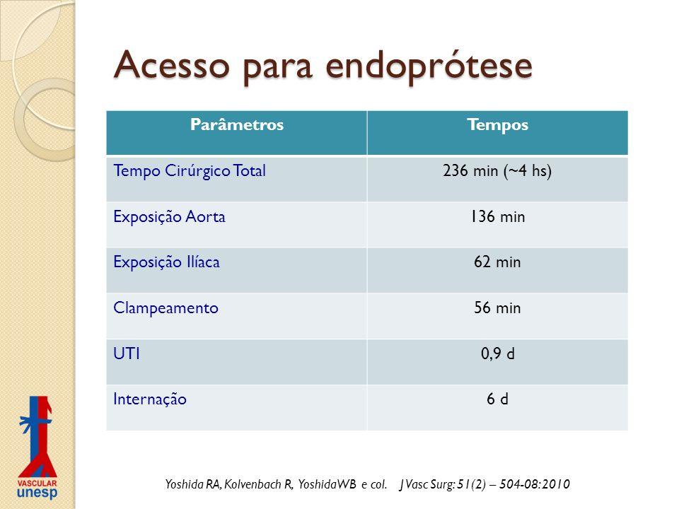 Acesso para endoprótese ParâmetrosTempos Tempo Cirúrgico Total236 min (~4 hs) Exposição Aorta136 min Exposição Ilíaca62 min Clampeamento56 min UTI0,9