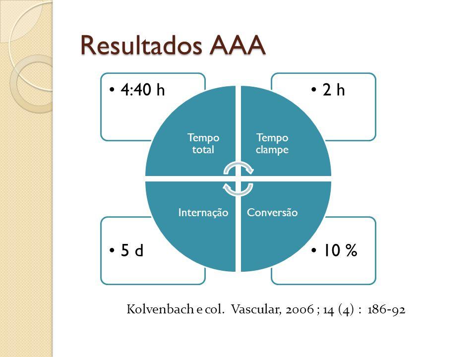 Resultados AAA 10 %5 d 2 h4:40 h Tempo total Tempo clampe ConversãoInternação Kolvenbach e col. Vascular, 2006 ; 14 (4) : 186-92