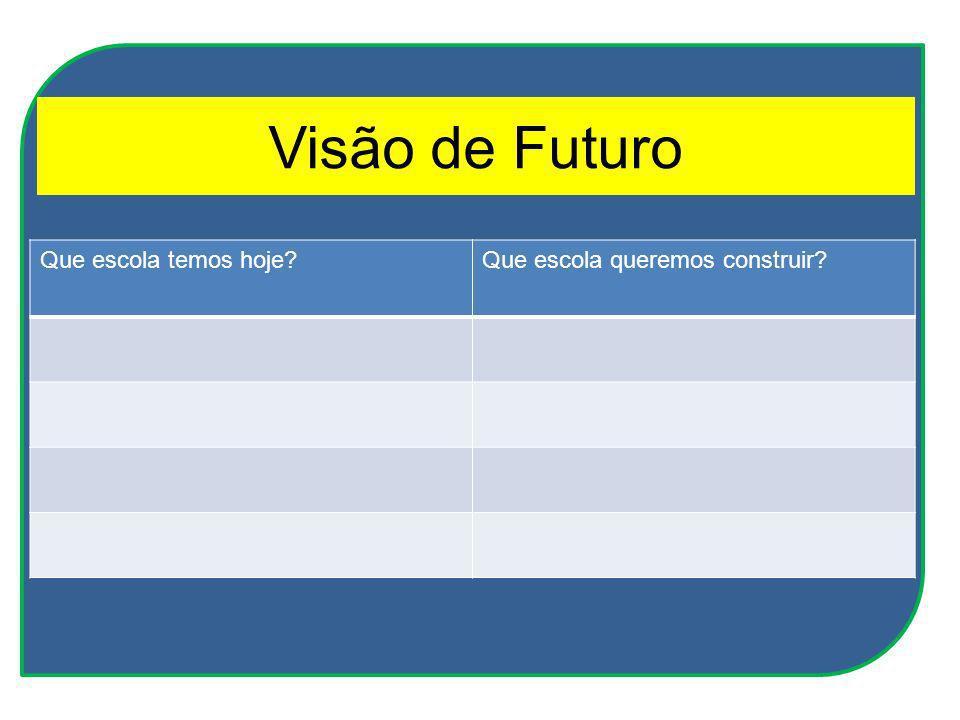 Visão de Futuro Que escola temos hoje?Que escola queremos construir?
