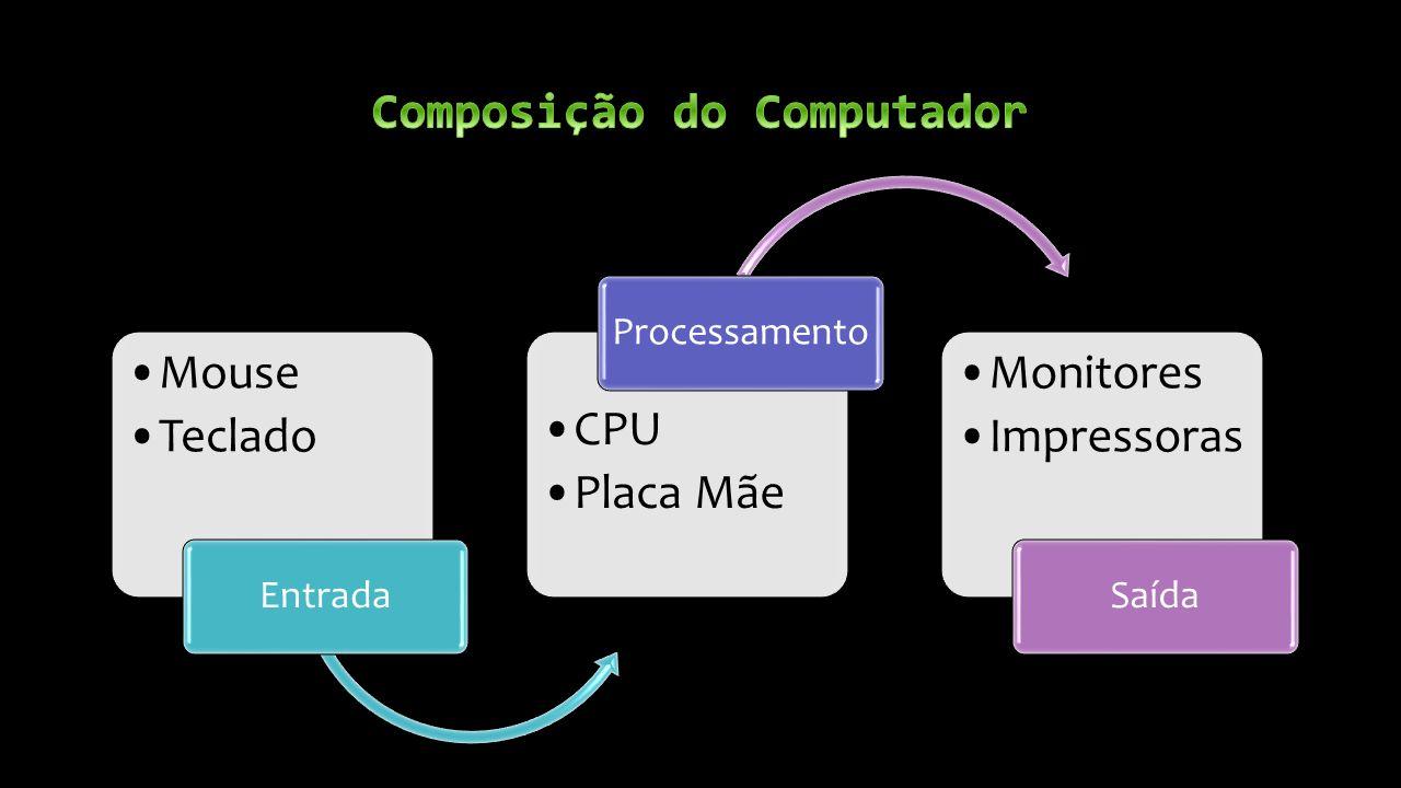 Mouse Teclado Entrada CPU Placa Mãe Processamento Monitores Impressoras Saída