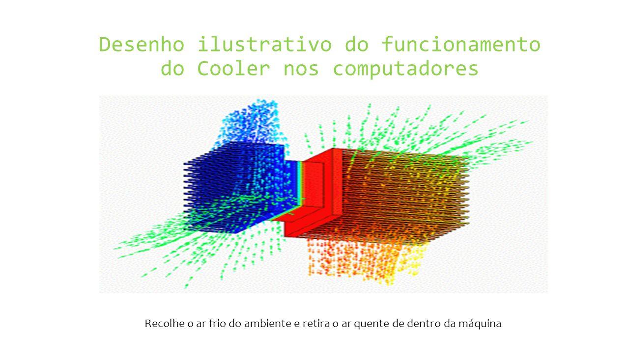 Desenho ilustrativo do funcionamento do Cooler nos computadores Recolhe o ar frio do ambiente e retira o ar quente de dentro da máquina