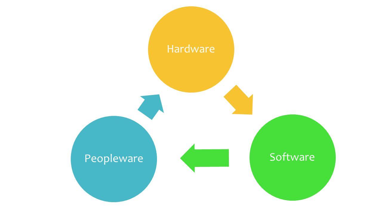 Componentes Básicos da Informática Elementos Físicos- Hardware Elementos Lógicos- Software Elemento Humano- Peopleware