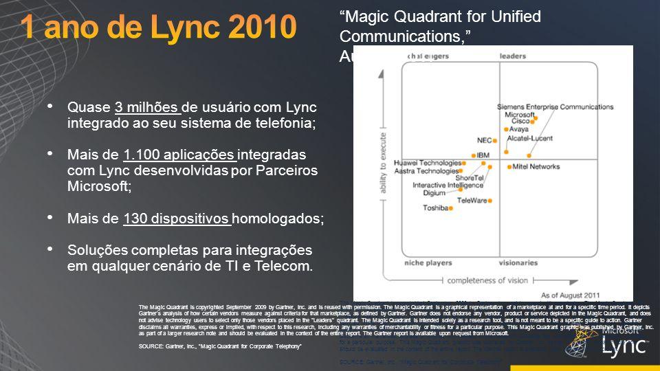 Quase 3 milhões de usuário com Lync integrado ao seu sistema de telefonia; Mais de 1.100 aplicações integradas com Lync desenvolvidas por Parceiros Mi